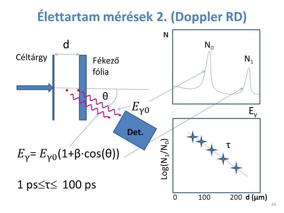 Élettartam mérések 2. (Doppler RD) d θ N Det. EγEγ N0N0 N1N1 Log(N 1 /N 0 ) d (μm)0 100 200 τ Céltárgy Fékező fólia 49