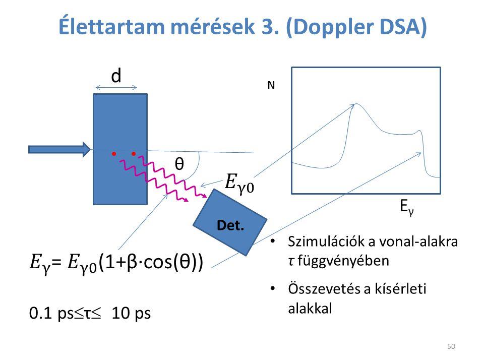 Élettartam mérések 3. (Doppler DSA) d θ Det. N Szimulációk a vonal-alakra τ függvényében Összevetés a kísérleti alakkal EγEγ 50