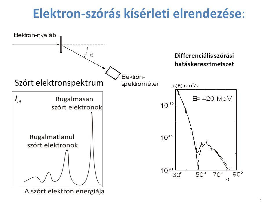 Elektron-szórás kísérleti elrendezése: Szórt elektronspektrum Differenciális szórási hatáskeresztmetszet 7