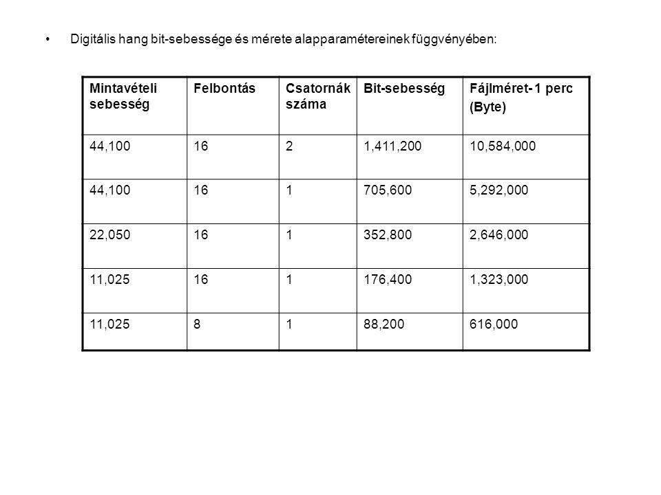 Digitális hang bit-sebessége és mérete alapparamétereinek függvényében: Mintavételi sebesség FelbontásCsatornák száma Bit-sebességFájlméret- 1 perc (B