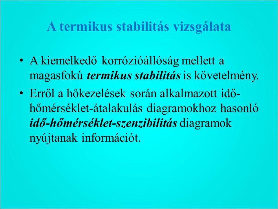 A termikus stabilitás vizsgálata A kiemelkedő korrózióállóság mellett a magasfokú termikus stabilitás is követelmény.