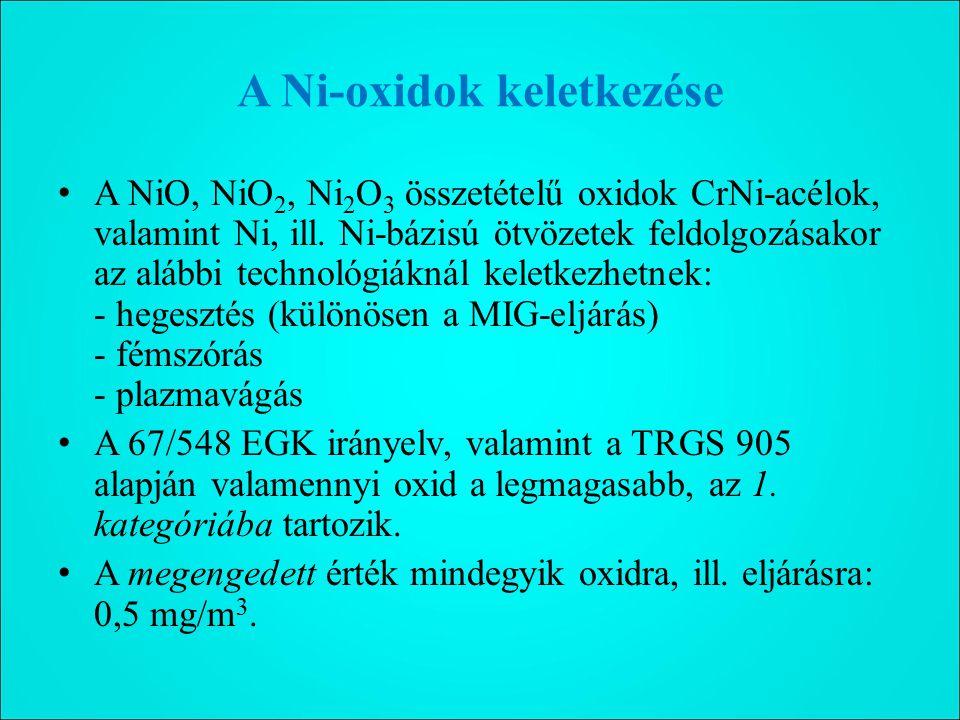 A Ni-oxidok keletkezése A NiO, NiO 2, Ni 2 O 3 összetételű oxidok CrNi-acélok, valamint Ni, ill.