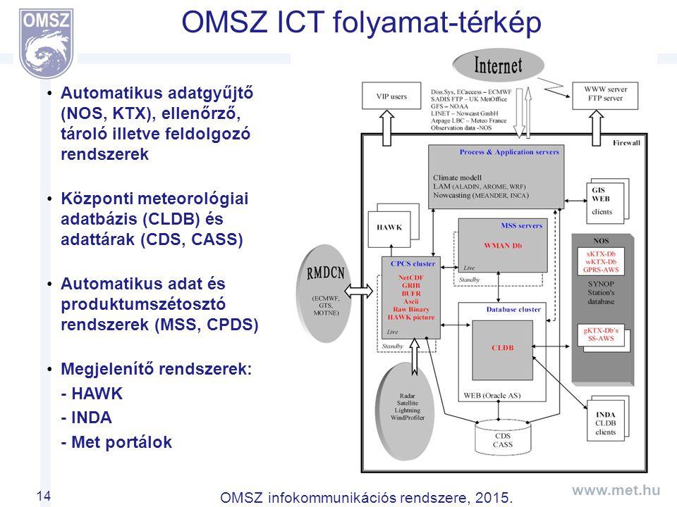 www.met.hu OMSZ infokommunikációs rendszere, 2015.