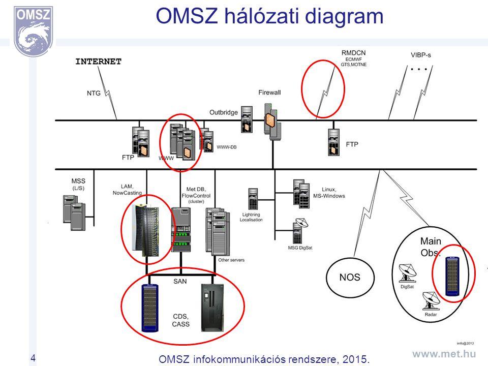 www.met.hu OMSZ infokommunikációs rendszere, 2015. OMSZ hálózati diagram 4