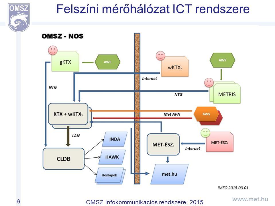 www.met.hu OMSZ infokommunikációs rendszere, 2015. Felszíni mérőhálózat ICT rendszere 6