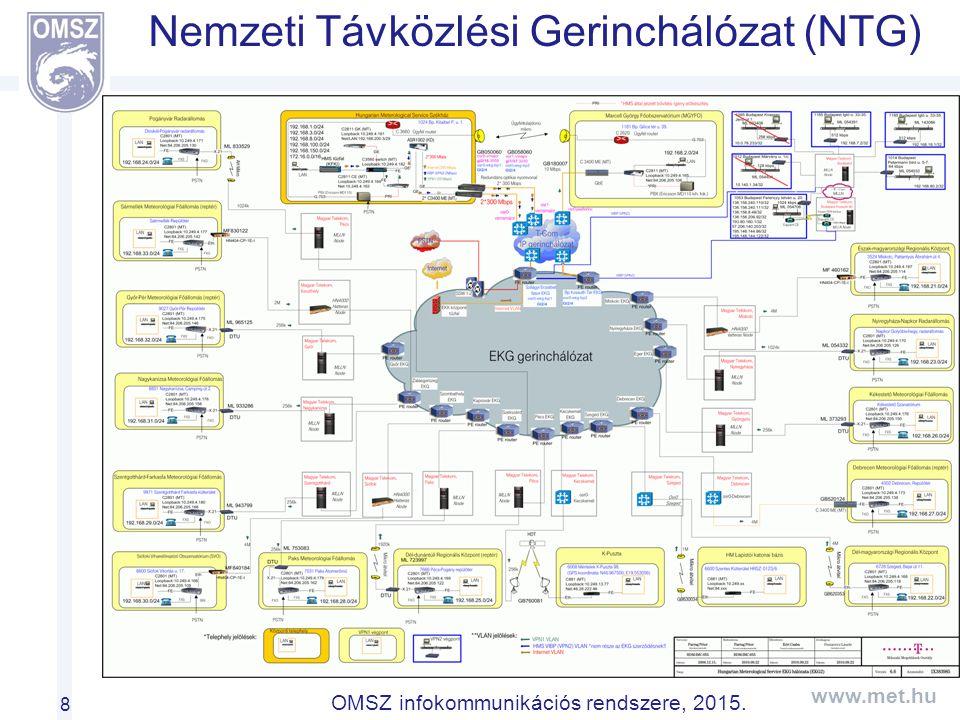 www.met.hu OMSZ infokommunikációs rendszere, 2015. Nemzeti Távközlési Gerinchálózat (NTG) 8