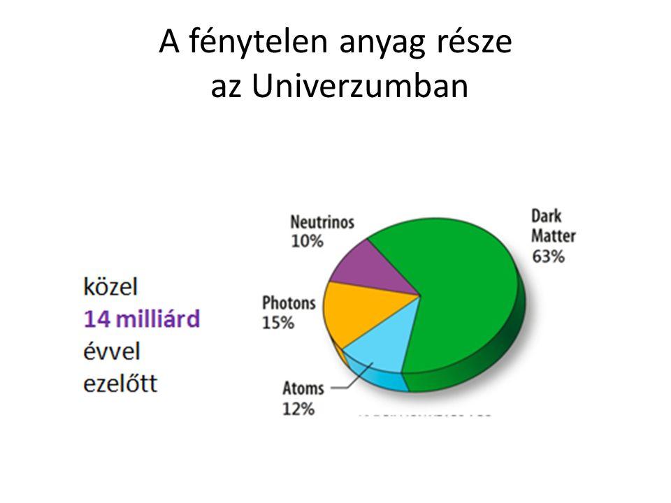 A fénytelen anyag része az Univerzumban