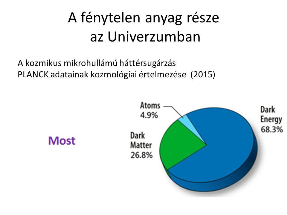 A fénytelen anyag része az Univerzumban A kozmikus mikrohullámú háttérsugárzás PLANCK adatainak kozmológiai értelmezése (2015)