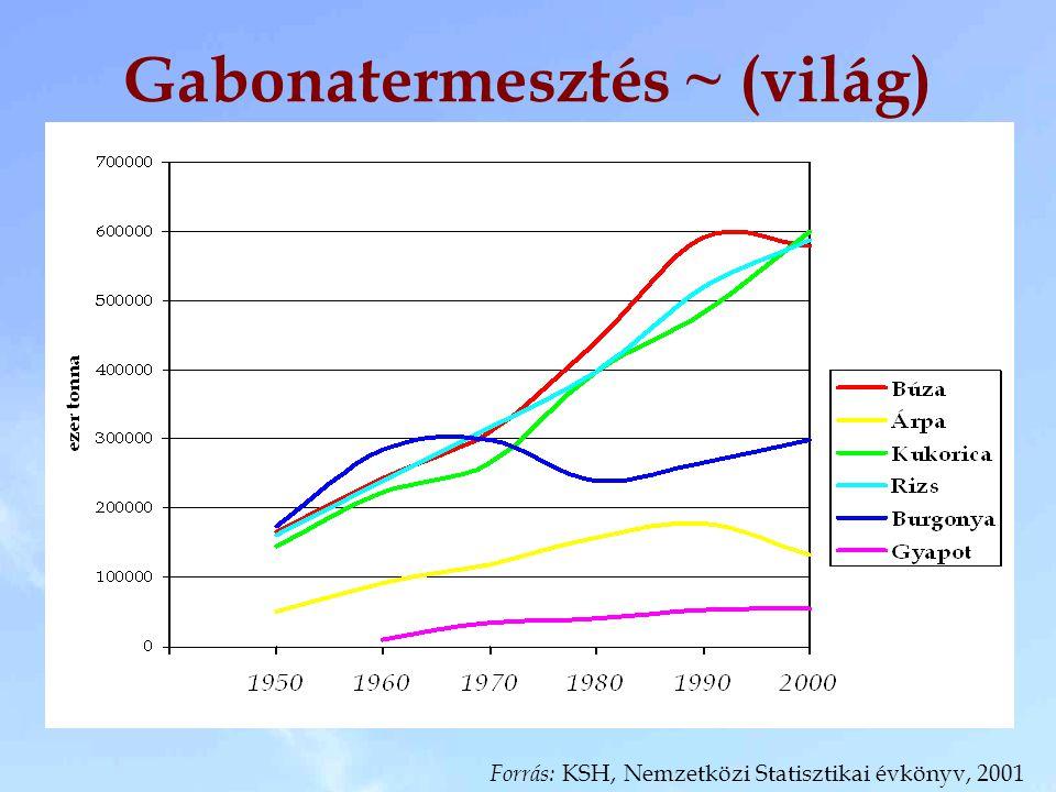 Gabonatermesztés ~ (világ) Forrás: KSH, Nemzetközi Statisztikai évkönyv, 2001