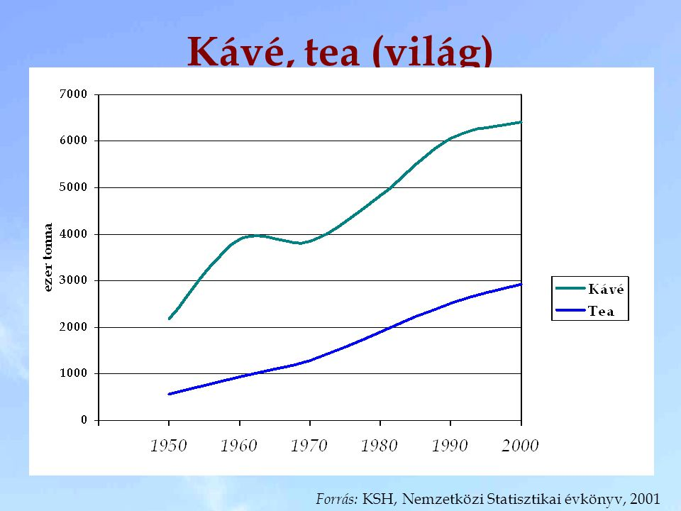 Kávé, tea (világ) Forrás: KSH, Nemzetközi Statisztikai évkönyv, 2001