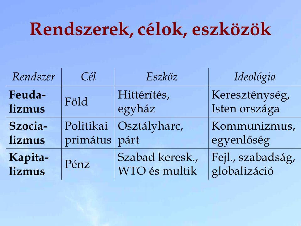 Rendszerek, célok, eszközök RendszerCélEszközIdeológia Feuda- lizmus Föld Hittérítés, egyház Kereszténység, Isten országa Szocia- lizmus Politikai pri