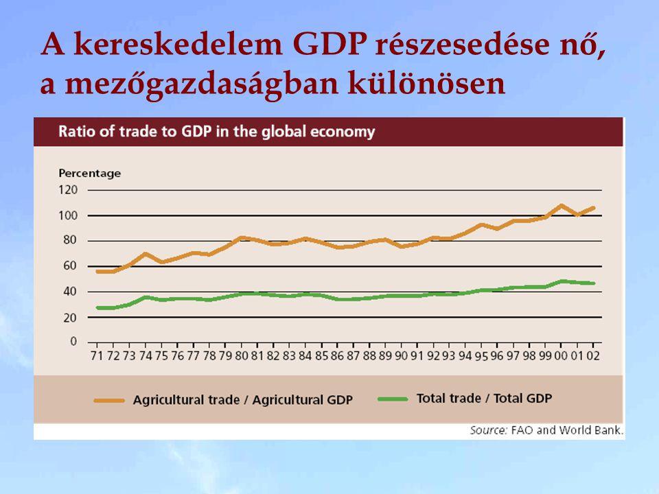 A kereskedelem GDP részesedése nő, a mezőgazdaságban különösen