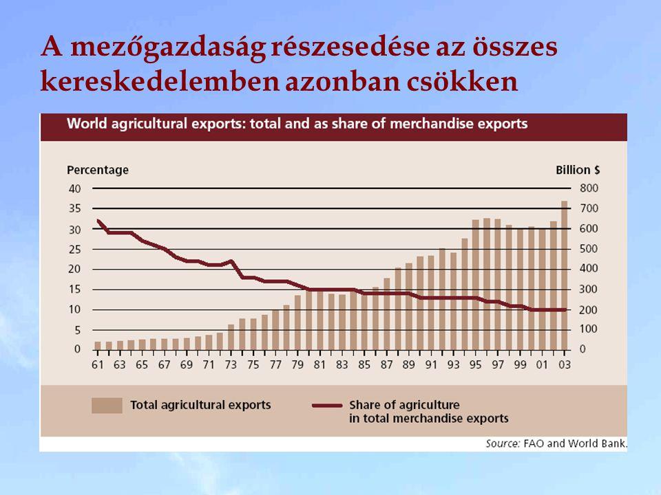 A mezőgazdaság részesedése az összes kereskedelemben azonban csökken