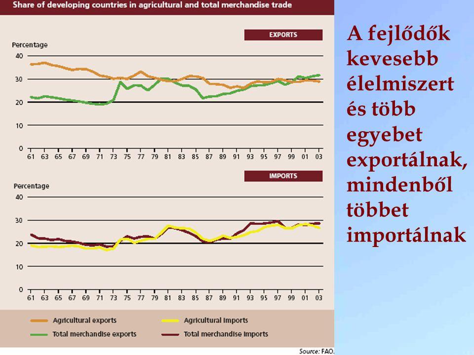 A fejlődők kevesebb élelmiszert és több egyebet exportálnak, mindenből többet importálnak