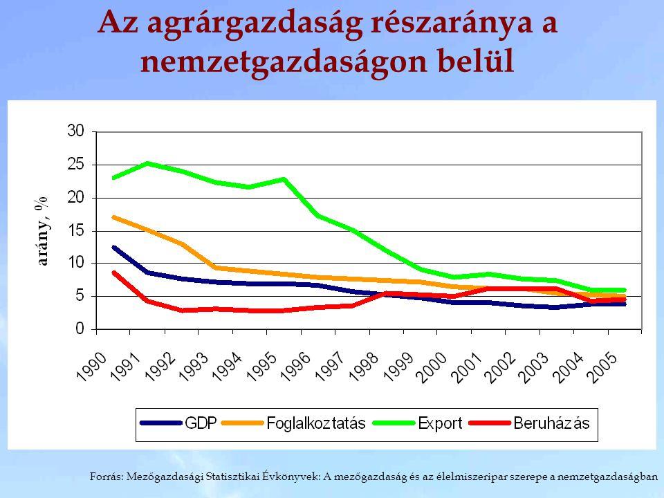 Az agrárgazdaság részaránya a nemzetgazdaságon belül Forrás: Mezőgazdasági Statisztikai Évkönyvek: A mezőgazdaság és az élelmiszeripar szerepe a nemzetgazdaságban