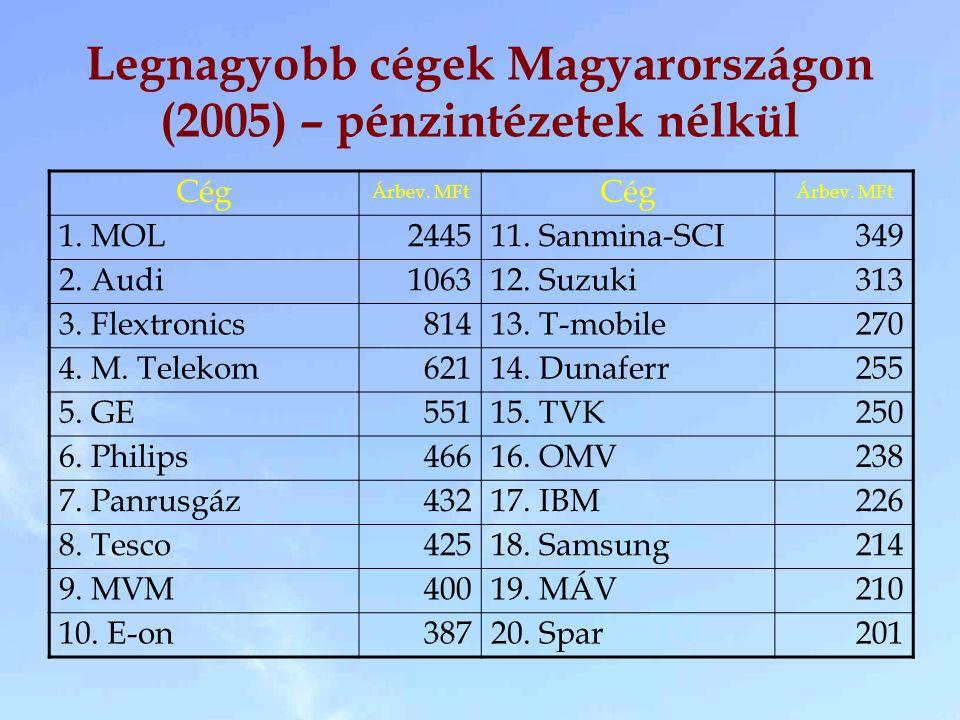 Legnagyobb cégek Magyarországon (2005) – pénzintézetek nélkül Cég Árbev. MFt Cég Árbev. MFt 1. MOL244511. Sanmina-SCI349 2. Audi106312. Suzuki313 3. F