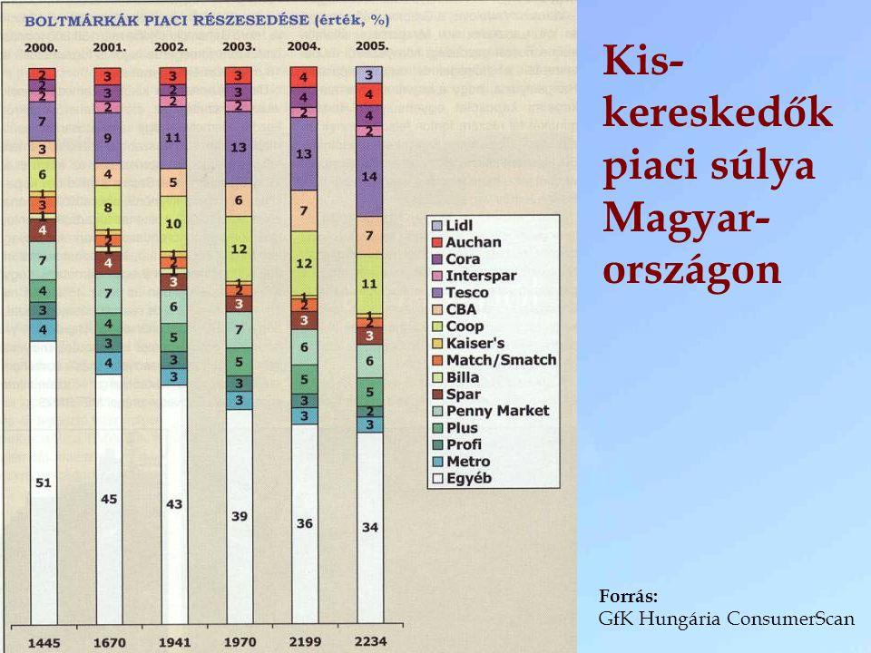 Kis- kereskedők piaci súlya Magyar- országon Forrás: GfK Hungária ConsumerScan