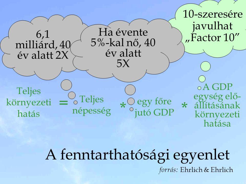 """10-szeresére javulhat """"Factor 10"""" A fenntarthatósági egyenlet forrás: Ehrlich & Ehrlich Teljes környezeti hatás Teljes népesség egy főre jutó GDP A GD"""