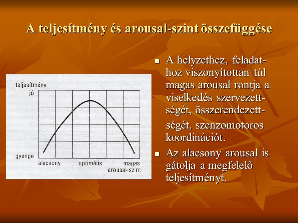 A teljesítmény és arousal-szint összefüggése A helyzethez, feladat- hoz viszonyítottan túl magas arousal rontja a viselkedés szervezett- ségét, összer