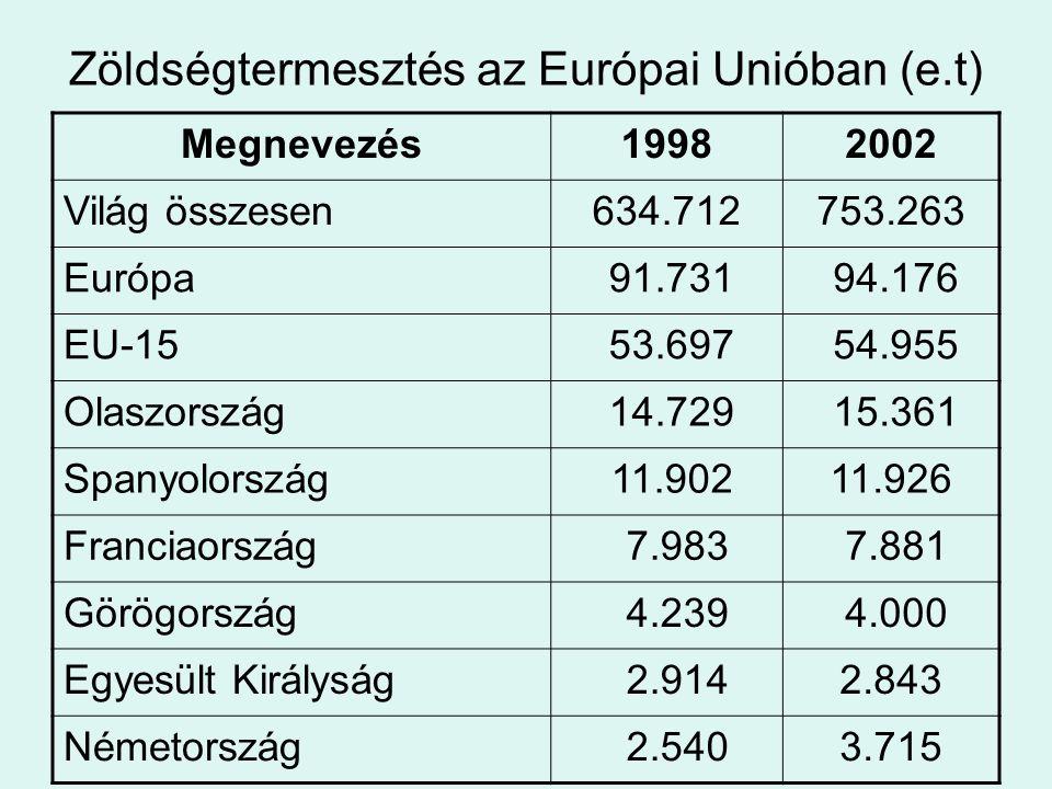 Zöldségtermesztés az Európai Unióban (e.t) Megnevezés19982002 Világ összesen634.712753.263 Európa 91.731 94.176 EU-15 53.697 54.955 Olaszország 14.729
