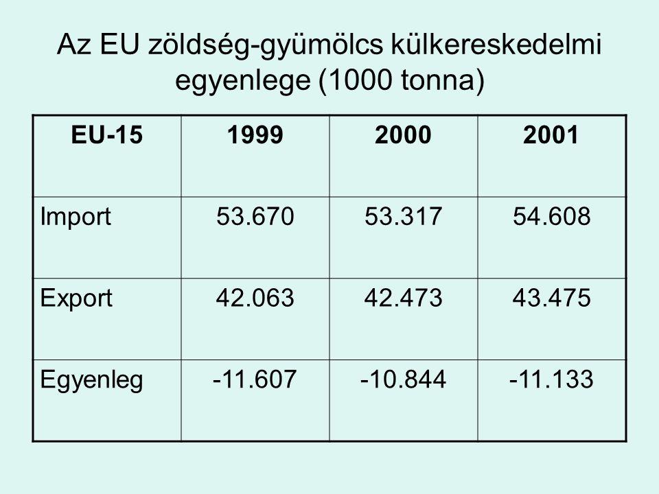 Az EU zöldség-gyümölcs külkereskedelmi egyenlege (1000 tonna) EU-15199920002001 Import53.67053.31754.608 Export42.06342.47343.475 Egyenleg-11.607-10.8