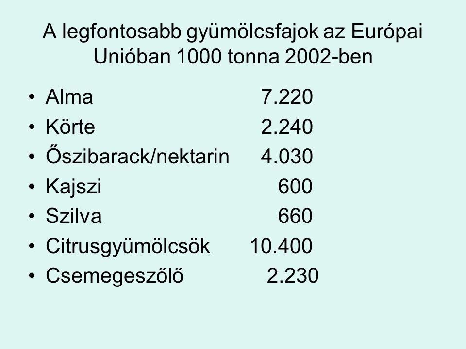 A legfontosabb gyümölcsfajok az Európai Unióban 1000 tonna 2002-ben Alma7.220 Körte2.240 Őszibarack/nektarin4.030 Kajszi 600 Szilva 660 Citrusgyümölcs