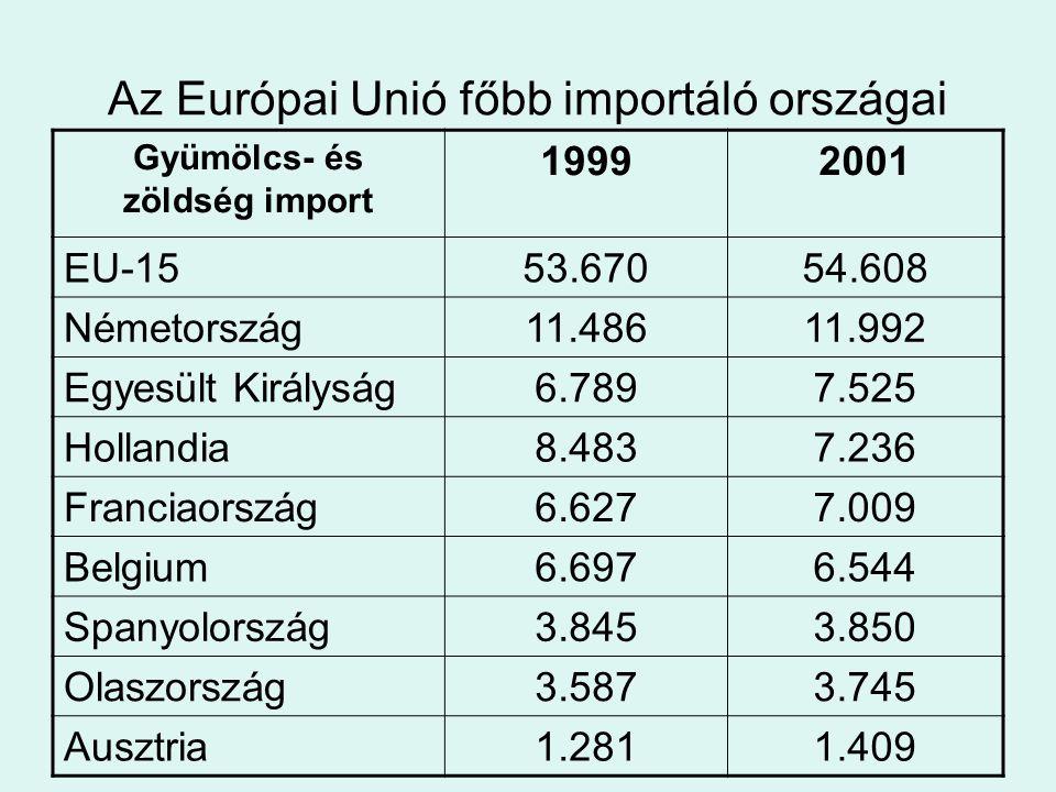 Az Európai Unió főbb importáló országai Gyümölcs- és zöldség import 19992001 EU-1553.67054.608 Németország11.48611.992 Egyesült Királyság6.7897.525 Ho