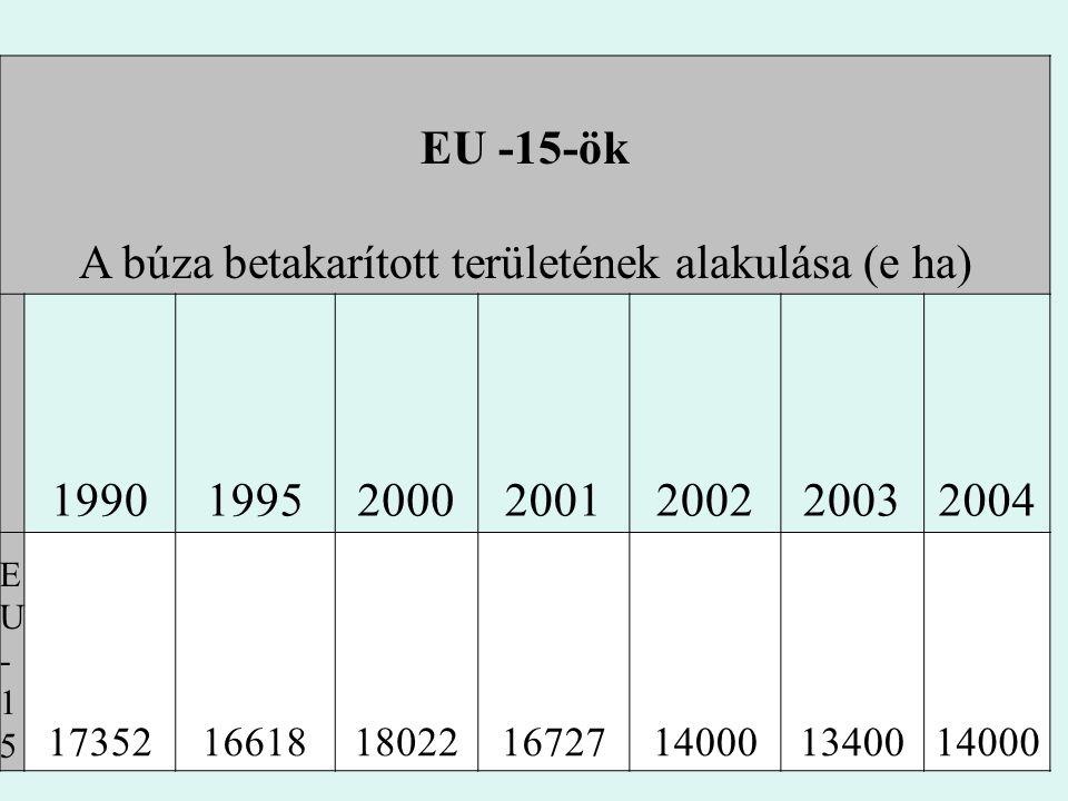 EU -15-ök A búza betakarított területének alakulása (e ha) 1990199520002001200220032004 EU-15EU-15 17352166181802216727140001340014000