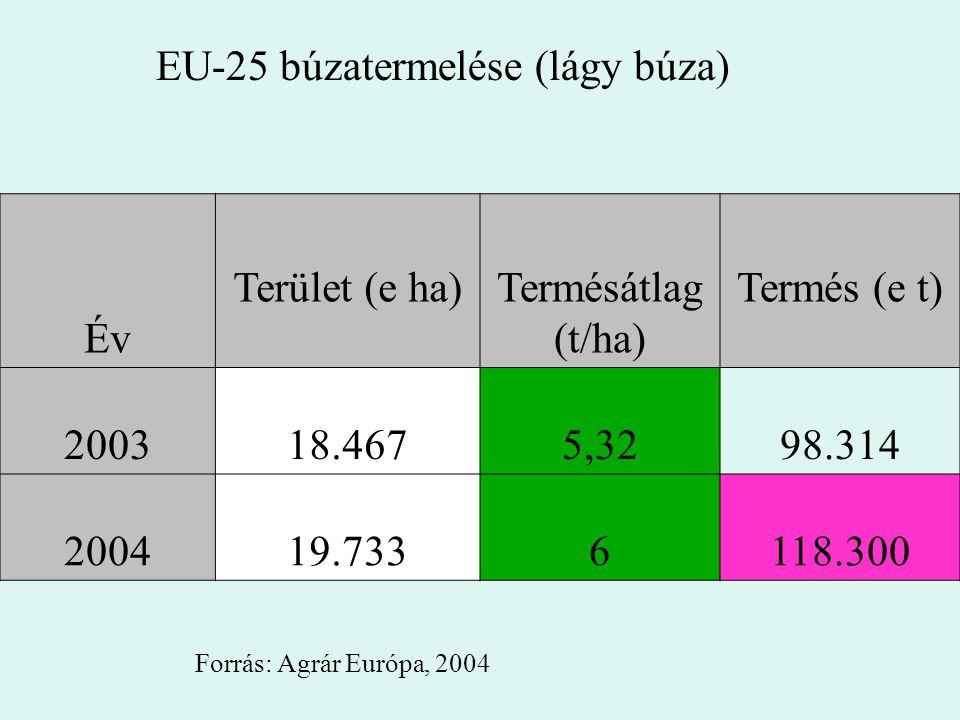 EU-25 búzatermelése (lágy búza) Év Terület (e ha)Termésátlag (t/ha) Termés (e t) 200318.4675,3298.314 200419.7336118.300 Forrás: Agrár Európa, 2004