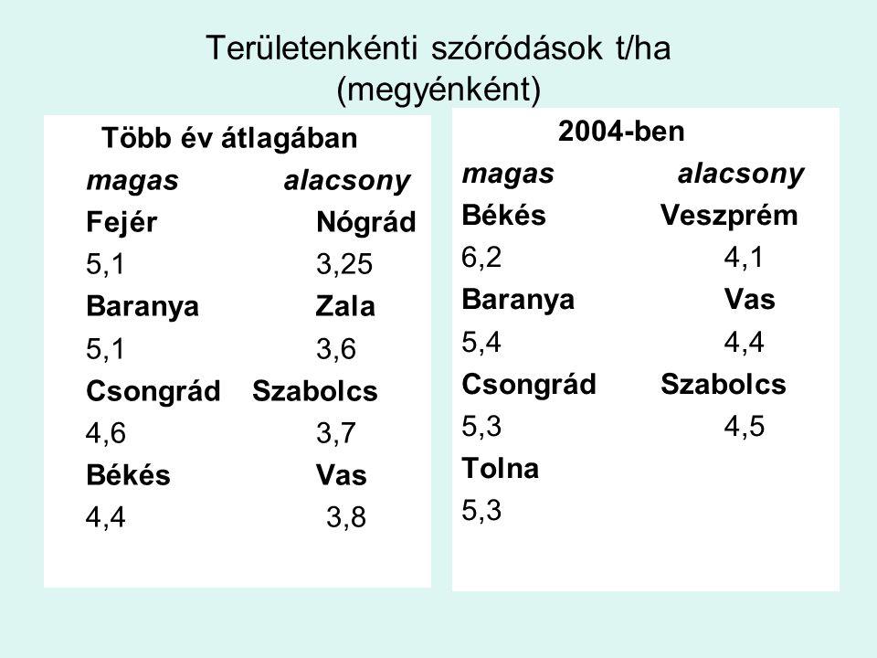 Területenkénti szóródások t/ha (megyénként) Több év átlagában magas alacsony FejérNógrád 5,13,25 BaranyaZala 5,13,6 Csongrád Szabolcs 4,63,7 BékésVas