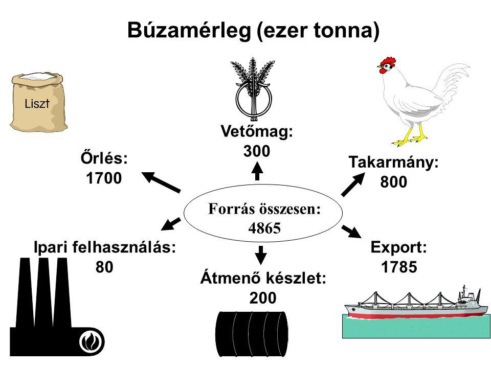 Forrás összesen: 4865 Őrlés: 1700 Ipari felhasználás: 80 Export: 1785 Átmenő készlet: 200 Takarmány: 800 Vetőmag: 300 Búzamérleg (ezer tonna)