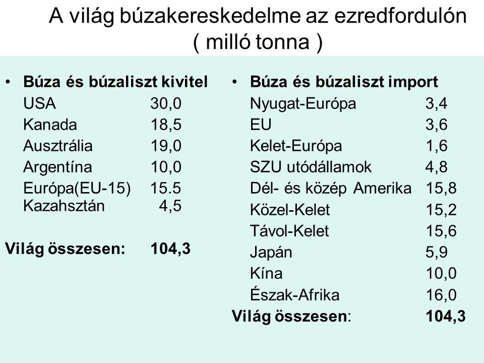 A világ búzakereskedelme az ezredfordulón ( milló tonna ) Búza és búzaliszt kivitel USA30,0 Kanada18,5 Ausztrália19,0 Argentína10,0 Európa(EU-15) 15.5