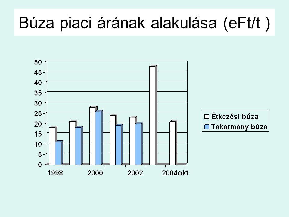 Búza piaci árának alakulása (eFt/t )