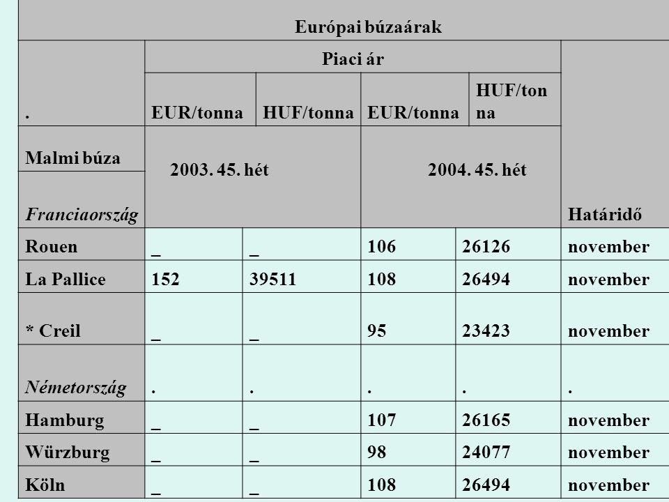 Európai búzaárak. Piaci ár Határidő EUR/tonnaHUF/tonnaEUR/tonna HUF/ton na Malmi búza 2003. 45. hét 2004. 45. hét Franciaország Rouen__10626126novembe