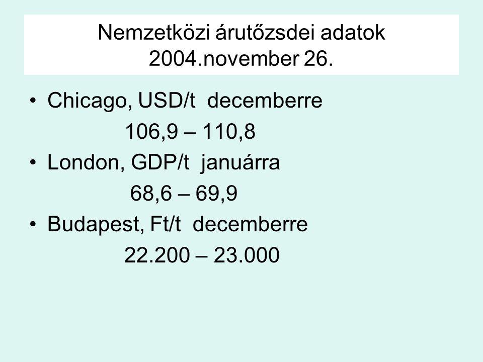 Nemzetközi árutőzsdei adatok 2004.november 26. Chicago, USD/t decemberre 106,9 – 110,8 London, GDP/t januárra 68,6 – 69,9 Budapest, Ft/t decemberre 22