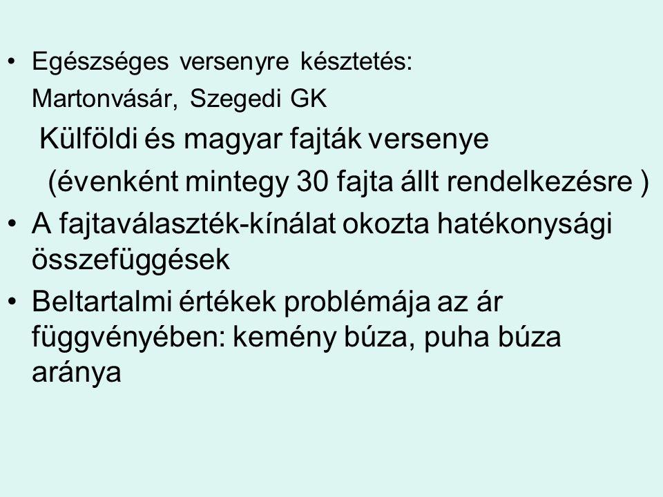 Egészséges versenyre késztetés: Martonvásár, Szegedi GK Külföldi és magyar fajták versenye (évenként mintegy 30 fajta állt rendelkezésre ) A fajtavála