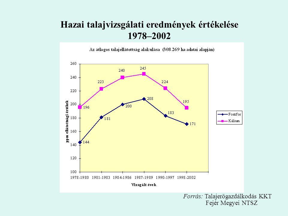 Hazai talajvizsgálati eredmények értékelése 1978–2002 Forrás: Talajerőgazdálkodás KKT Fejér Megyei NTSZ