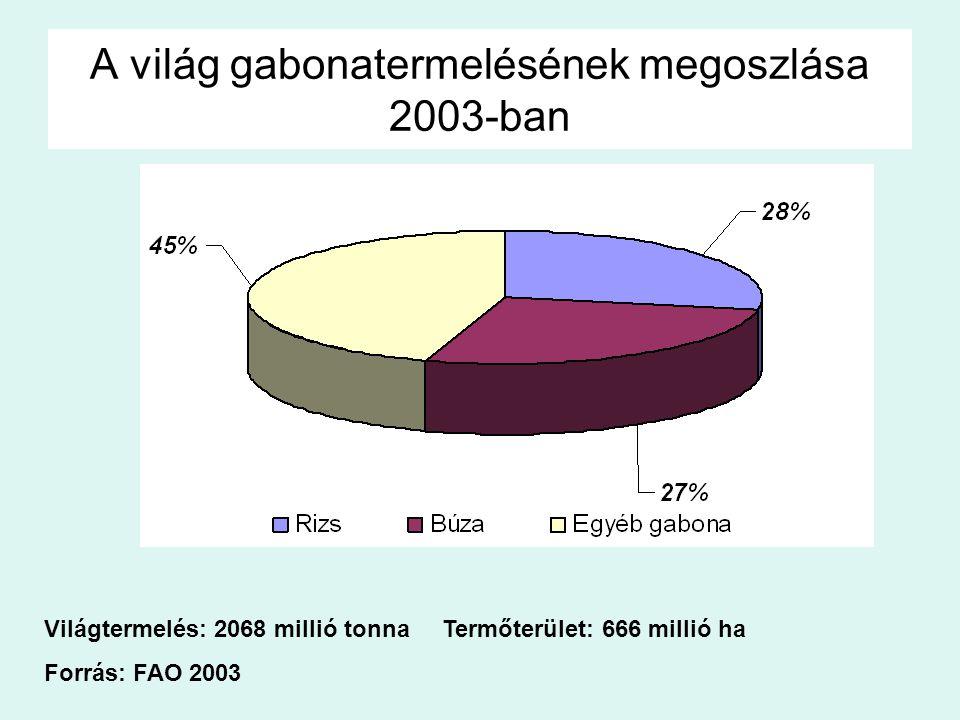 A világ gabonatermelésének megoszlása 2003-ban Világtermelés: 2068 millió tonna Termőterület: 666 millió ha Forrás: FAO 2003 Rizs