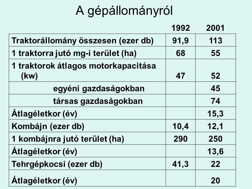 A gépállományról 19922001 Traktorállomány összesen (ezer db)91,9113 1 traktorra jutó mg-i terület (ha)6855 1 traktorok átlagos motorkapacitása (kw)475