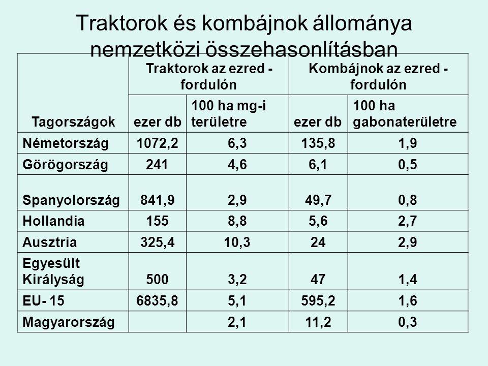 Traktorok és kombájnok állománya nemzetközi összehasonlításban Tagországok Traktorok az ezred - fordulón Kombájnok az ezred - fordulón ezer db 100 ha