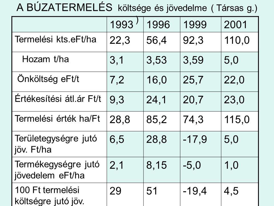A BÚZATERMELÉS költsége és jövedelme ( Társas g.) ) 1993199619992001 Termelési kts.eFt/ha 22,356,492,3110,0 Hozam t/ha 3,13,533,595,0 Önköltség eFt/t