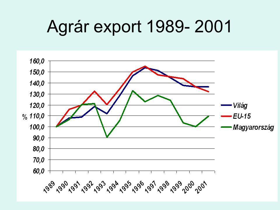 A megyékben mért teljesítmények ( t/ha ) 2004-ben Magas Tolna 2,89 Fejér 2,84 Zala 2,74 Baranya 2,72 Somogy 2,72 Alacsony Heves 2,15 Szabolcs-Sz-B.