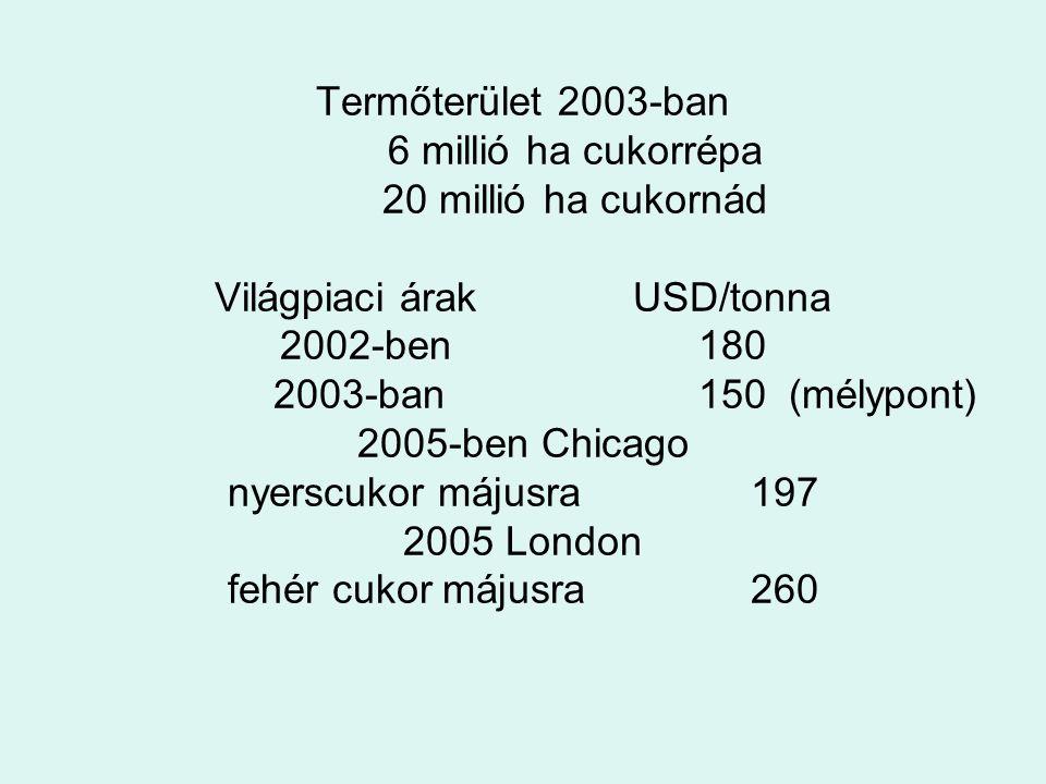Termőterület 2003-ban 6 millió ha cukorrépa 20 millió ha cukornád Világpiaci árakUSD/tonna 2002-ben180 2003-ban150 (mélypont) 2005-ben Chicago nyerscu