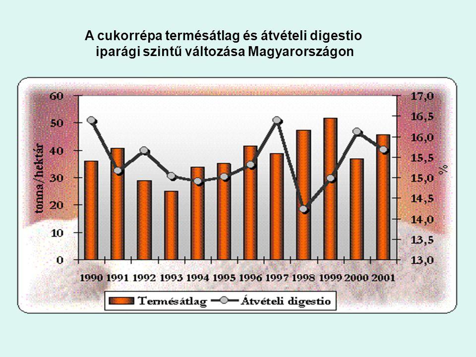 2. ábra: A cukorrépa termésátlag és átvételi digestio iparági szintű változása Magyarországon A cukorrépa termésátlag és átvételi digestio iparági szi