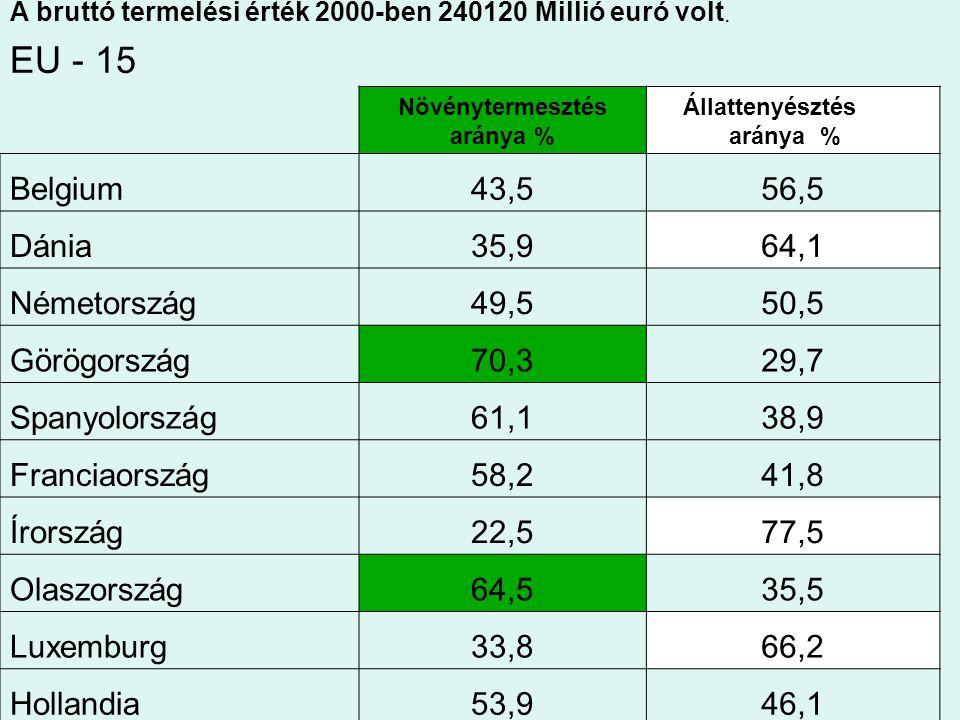 Növénytermesztés aránya % Állattenyésztés aránya % Ausztria 44,9 55,1 Portugália 55,4 44,6 Finnország 47,1 52,9 Svédország 47,4 52,6 Egyesült Királyság 40,9 59,1 EU-15 összesen 54,4 45,6