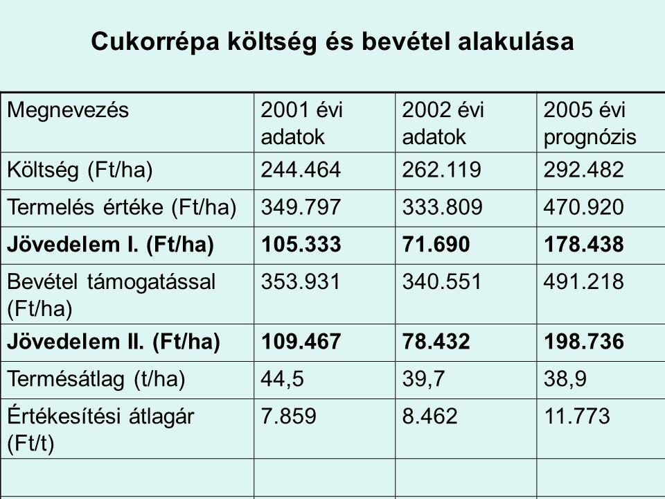 Cukorrépa költség és bevétel alakulása Megnevezés2001 évi adatok 2002 évi adatok 2005 évi prognózis Költség (Ft/ha)244.464262.119292.482 Termelés érté