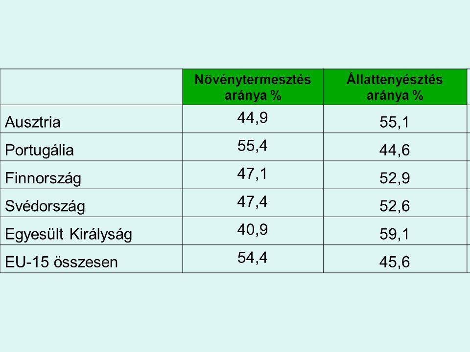 Növénytermesztés aránya % Állattenyésztés aránya % Ausztria 44,9 55,1 Portugália 55,4 44,6 Finnország 47,1 52,9 Svédország 47,4 52,6 Egyesült Királysá