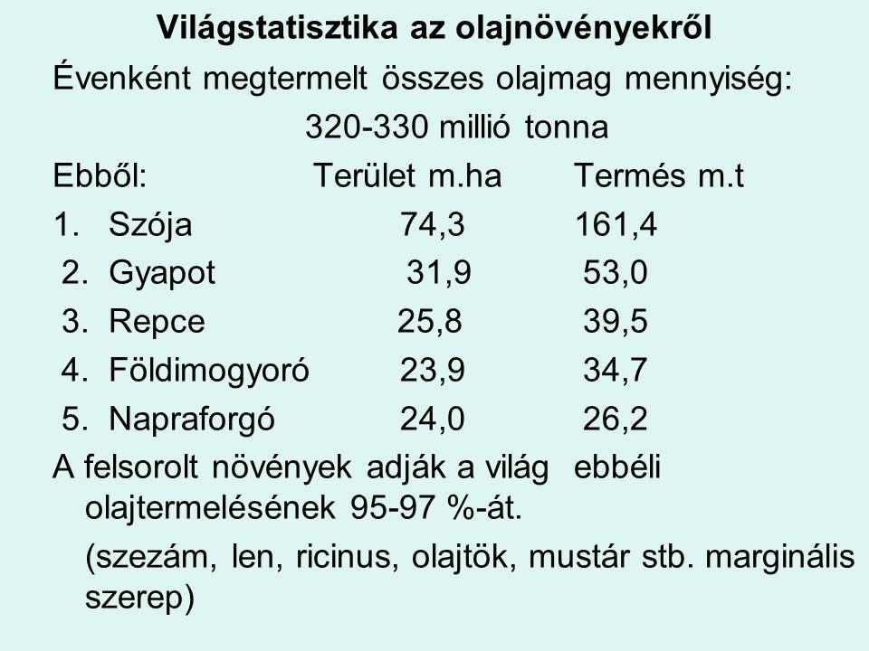 Világstatisztika az olajnövényekről Évenként megtermelt összes olajmag mennyiség: 320-330 millió tonna Ebből: Terület m.haTermés m.t 1. Szója74,3161,4