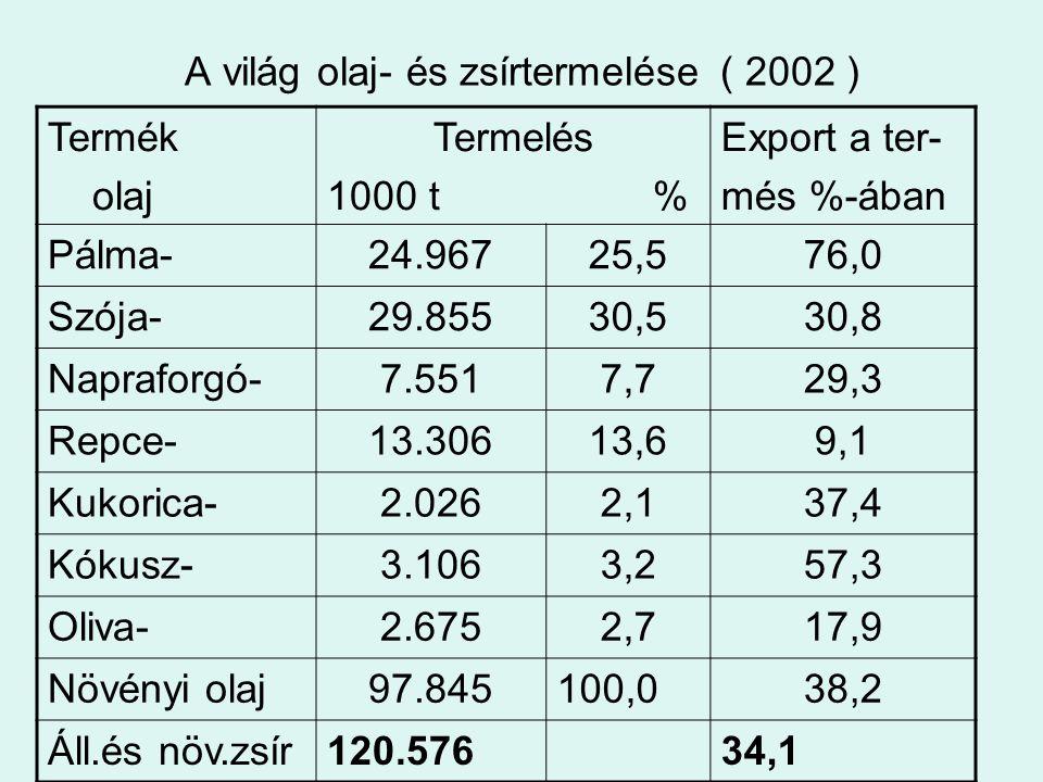 A világ olaj- és zsírtermelése ( 2002 ) Termék olaj Termelés 1000 t % Export a ter- més %-ában Pálma-24.96725,576,0 Szója-29.85530,530,8 Napraforgó-7.