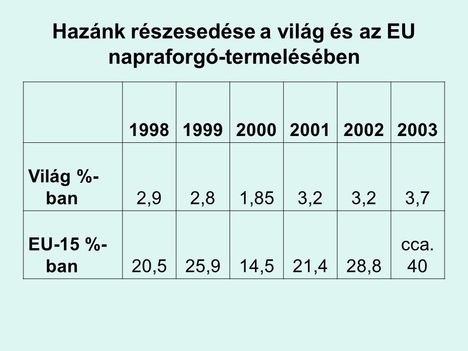 Hazánk részesedése a világ és az EU napraforgó-termelésében 199819992000200120022003 Világ %- ban2,92,81,853,2 3,7 EU-15 %- ban20,525,914,521,428,8 cc